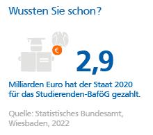 Grafik: Der Staat zahlte 2015 2,16 Millarden Euro Studierenden-BAföG
